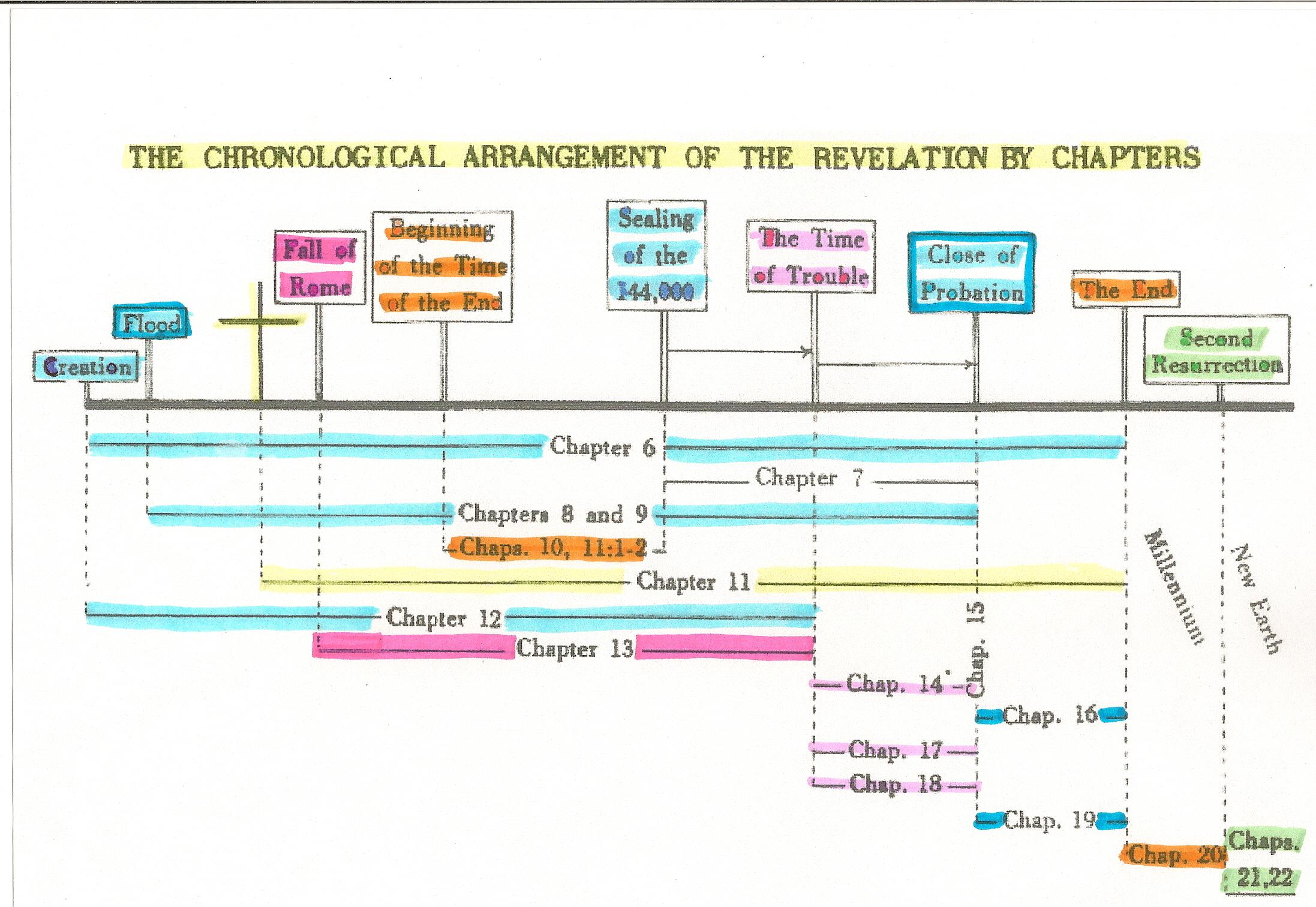 revelation chapter timeline
